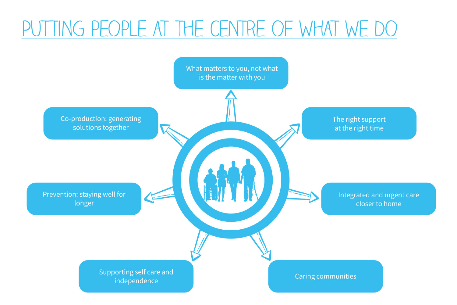 Infographic showing how we put people at the centre of what we do